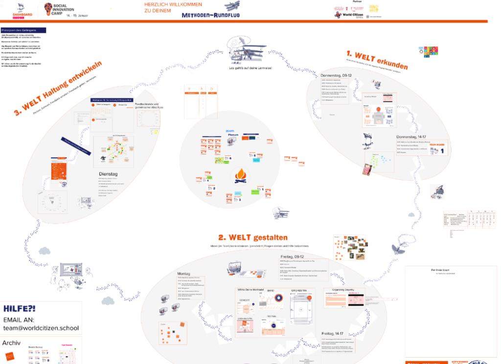 Was Du bei einem Social Innovation Camp so lernst